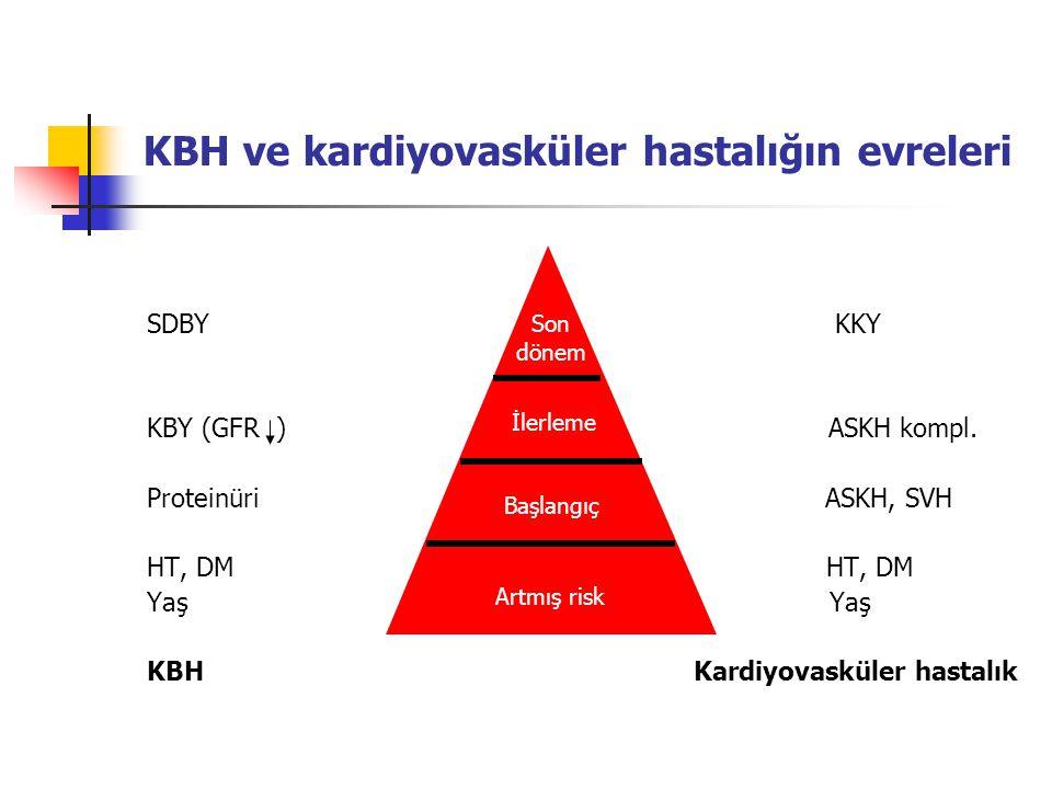 KBH ve kardiyovasküler hastalığın evreleri SDBY KKY KBY (GFR ) ASKH kompl. Proteinüri ASKH, SVH HT, DM Yaş KBH Kardiyovasküler hastalık Son dönem İler
