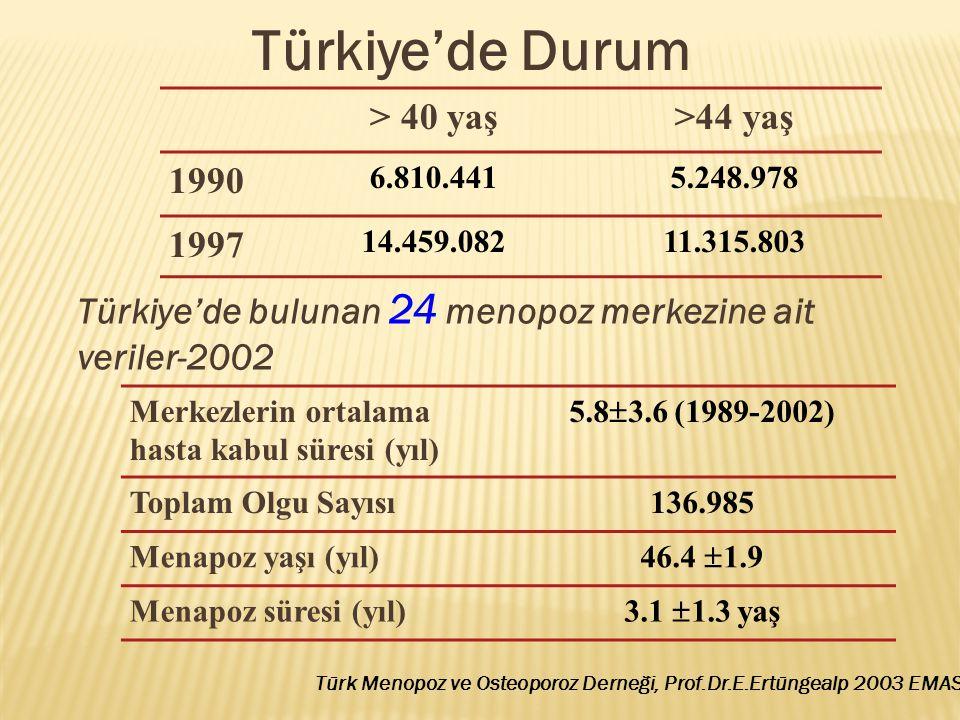 Türkiye'de bulunan 24 menopoz merkezine ait veriler-2002- Vazomotor semptomlar% 62 Kemik kaybı korkusu% 30 Ürogenital problemler% 20 Seksüel problemler% 15 Kardiovasküler koruma% 6 Hastaların Başvuru Nedenleri (n: 136.985) Doğal Menopoz%72.3 Cerrahi Menopoz%23.9 Prematür Menopoz%3.8 Menopoz Tipleri (n: 136.985) Türk Menopoz ve Osteoporoz Derneği, Prof.Dr.E.Ertüngealp 2003 EMAS