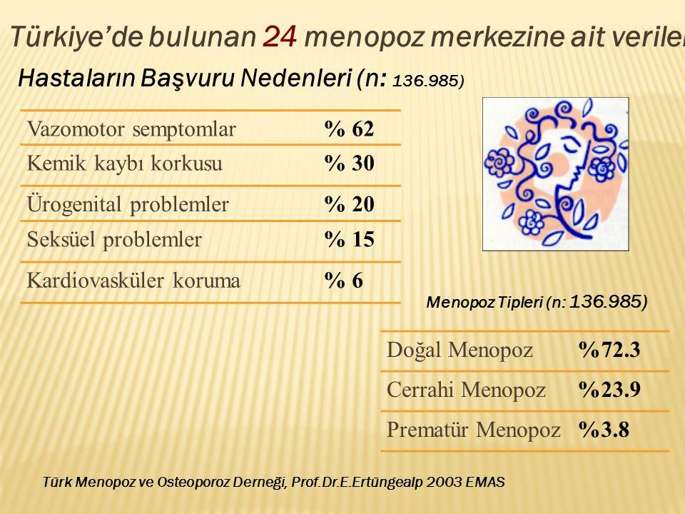 Türkiye'de bulunan 24 menopoz merkezine ait veriler-2002- Vazomotor semptomlar% 62 Kemik kaybı korkusu% 30 Ürogenital problemler% 20 Seksüel problemle