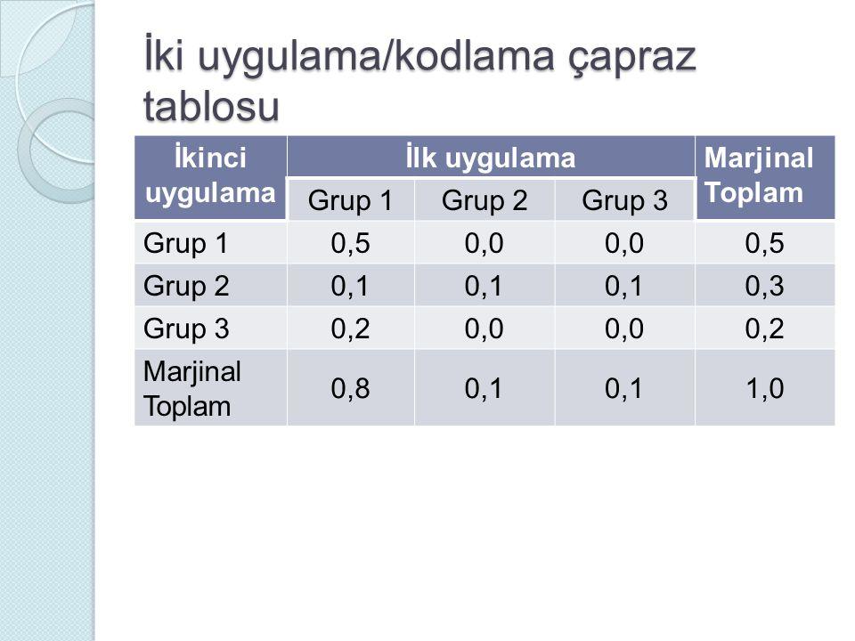 İki uygulama/kodlama çapraz tablosu İkinci uygulama İlk uygulama Marjinal Toplam Grup 1Grup 2Grup 3 Grup 1 0,50,0 0,5 Grup 2 0,1 0,3 Grup 3 0,20,0 0,2 Marjinal Toplam 0,80,1 1,0
