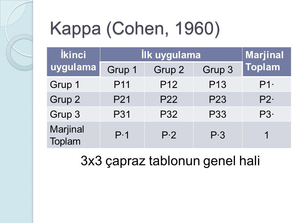 Kappa (Cohen, 1960) 3x3 çapraz tablonun genel hali İkinci uygulama İlk uygulama Marjinal Toplam Grup 1Grup 2Grup 3 Grup 1 P11P12P13P1· Grup 2 P21P22P23P2· Grup 3 P31P32P33P3· Marjinal Toplam P·1P·2P·31