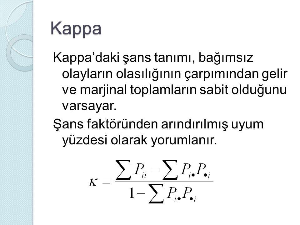 Kappa Kappa'daki şans tanımı, bağımsız olayların olasılığının çarpımından gelir ve marjinal toplamların sabit olduğunu varsayar.