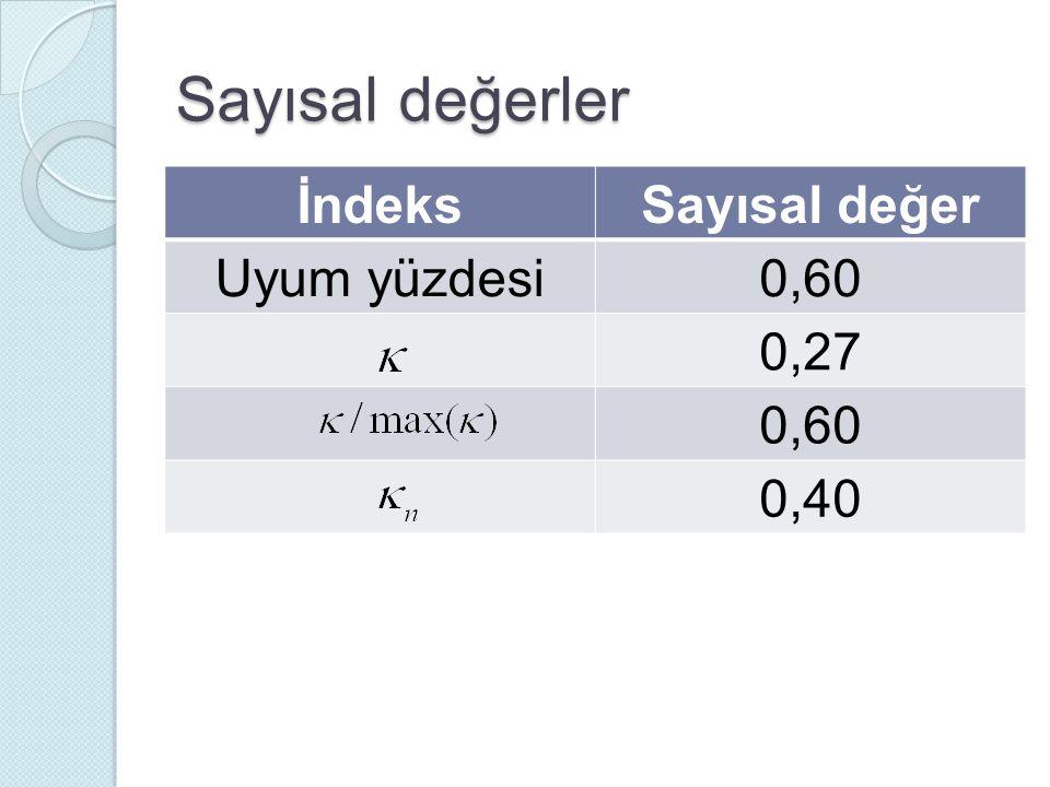 Sayısal değerler İndeksSayısal değer Uyum yüzdesi0,60 0,27 0,60 0,40