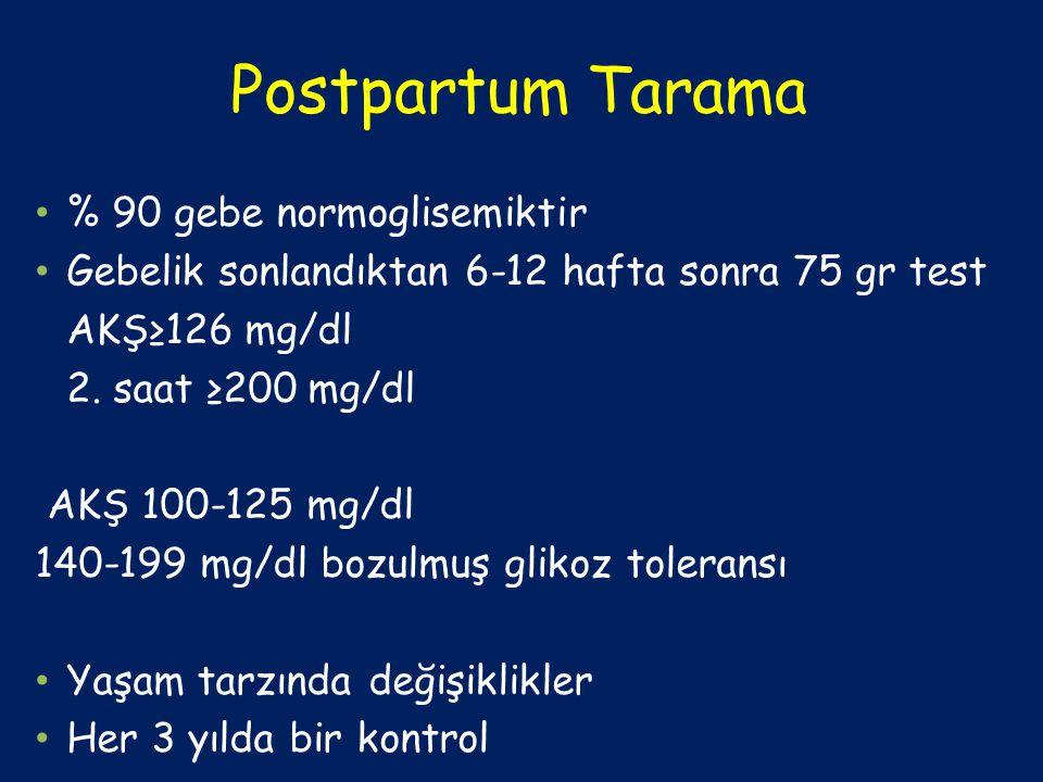 Postpartum Tarama % 90 gebe normoglisemiktir Gebelik sonlandıktan 6-12 hafta sonra 75 gr test AKŞ≥126 mg/dl 2. saat ≥200 mg/dl AKŞ 100-125 mg/dl 140-1