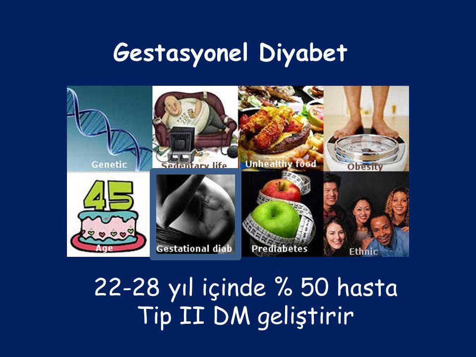 22-28 yıl içinde % 50 hasta Tip II DM geliştirir Gestasyonel Diyabet