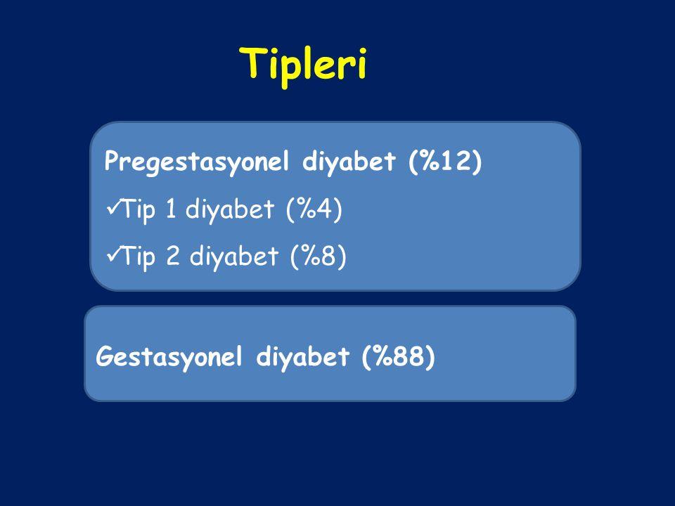 Tipleri Pregestasyonel diyabet (%12) Tip 1 diyabet (%4) Tip 2 diyabet (%8) Gestasyonel diyabet (%88)