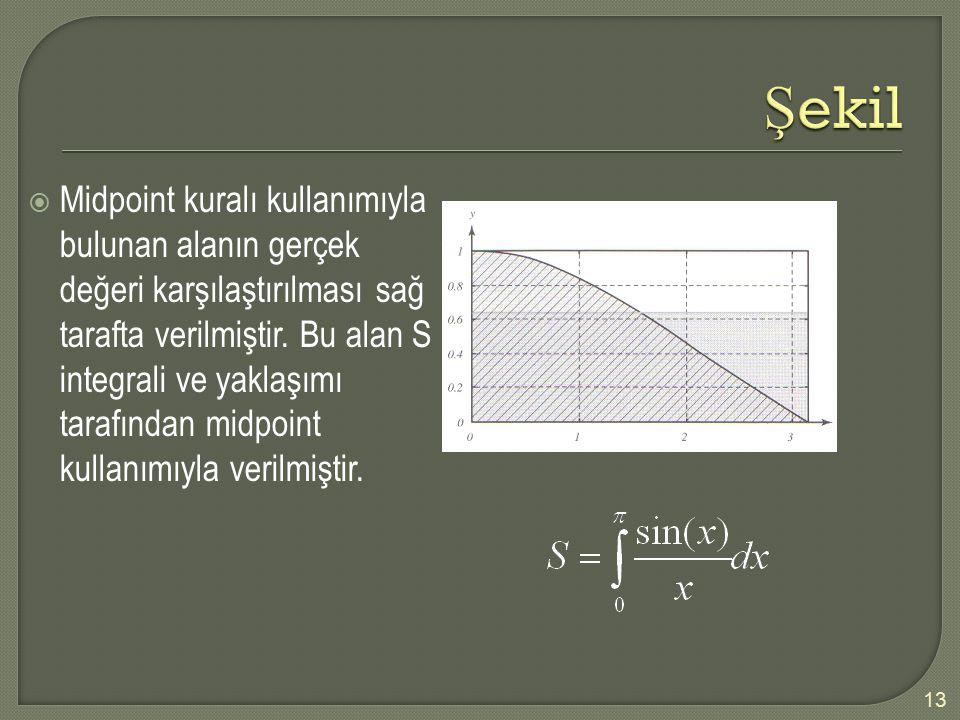 13  Midpoint kuralı kullanımıyla bulunan alanın gerçek değeri karşılaştırılması sağ tarafta verilmiştir. Bu alan S integrali ve yaklaşımı tarafından