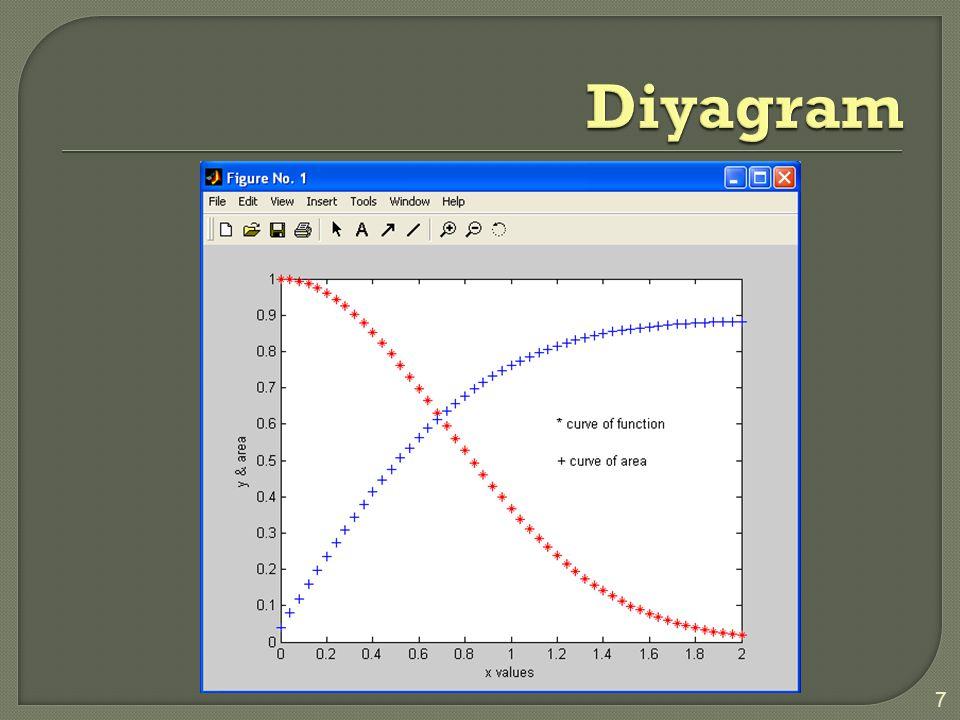 8 Simpson kuralı kuadratik polinom yaklaşımı yoluyla fonksiyonu integre edersek Yaklaşık integral Örnek simpson kuralını kullanarak p/4 yaklaşmını bulunuz.