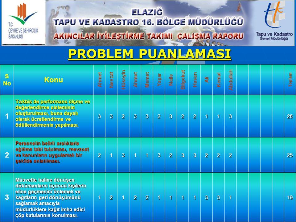 PROBLEM PUANLAMASI S No Konu Ahmet Nevzat Hüseyin Ahmet Memet Yaşar Naile Bilgekut Hasan Ali Kemal Abdullah Toplam 1 Ta kbis de performans ölçme ve değerlendirme sisteminin oluşturulması, buna dayalı olarak ücretlendirme ve ödüllendirmenin yapılması.