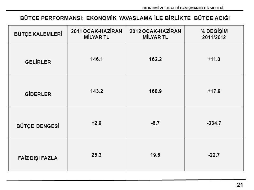 BÜTÇE PERFORMANSI; EKONOMİK YAVAŞLAMA İLE BİRLİKTE BÜTÇE AÇIĞI EKONOMİ VE STRATEJİ DANIŞMANLIK HİZMETLERİ 21 BÜTÇE KALEMLERİ 2011 OCAK-HAZİRAN MİLYAR TL 2012 OCAK-HAZİRAN MİLYAR TL % DEĞİŞİM 2011/2012 GELİRLER 146.1162.2+11.0 GİDERLER 143.2168.9+17.9 BÜTÇE DENGESİ +2.9-6.7-334.7 FAİZ DIŞI FAZLA 25.319.6-22.7