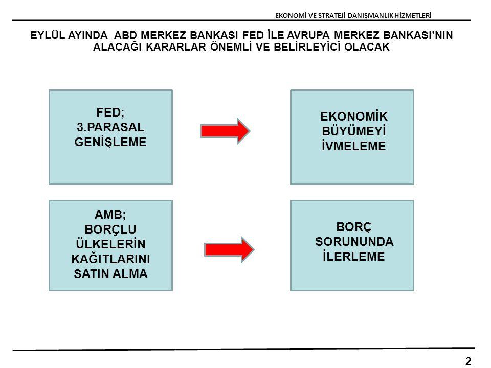 EYLÜL AYINDA ABD MERKEZ BANKASI FED İLE AVRUPA MERKEZ BANKASI'NIN ALACAĞI KARARLAR ÖNEMLİ VE BELİRLEYİCİ OLACAK EKONOMİ VE STRATEJİ DANIŞMANLIK HİZMETLERİ 2 FED; 3.PARASAL GENİŞLEME AMB; BORÇLU ÜLKELERİN KAĞITLARINI SATIN ALMA EKONOMİK BÜYÜMEYİ İVMELEME BORÇ SORUNUNDA İLERLEME
