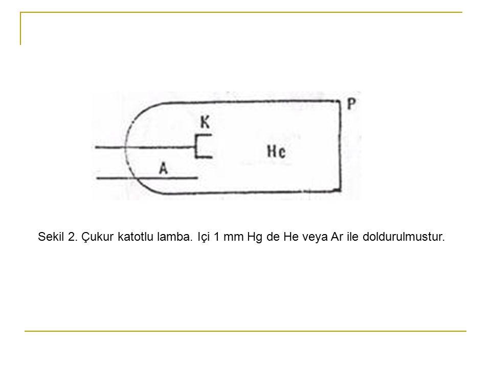 Sekil 2. Çukur katotlu lamba. Içi 1 mm Hg de He veya Ar ile doldurulmustur.