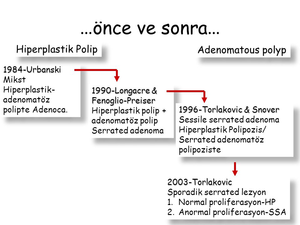 1984-Urbanski Mikst Hiperplastik- adenomatöz polipte Adenoca.1984-Urbanski Hiperplastik Polip 1990-Longacre & Fenoglio-Preiser Hiperplastik polip + ad