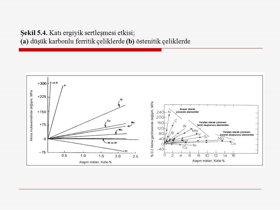 Şekil 5.4. Katı ergiyik sertleşmesi etkisi; (a) düşük karbonlu ferritik çeliklerde (b) östenitik çeliklerde