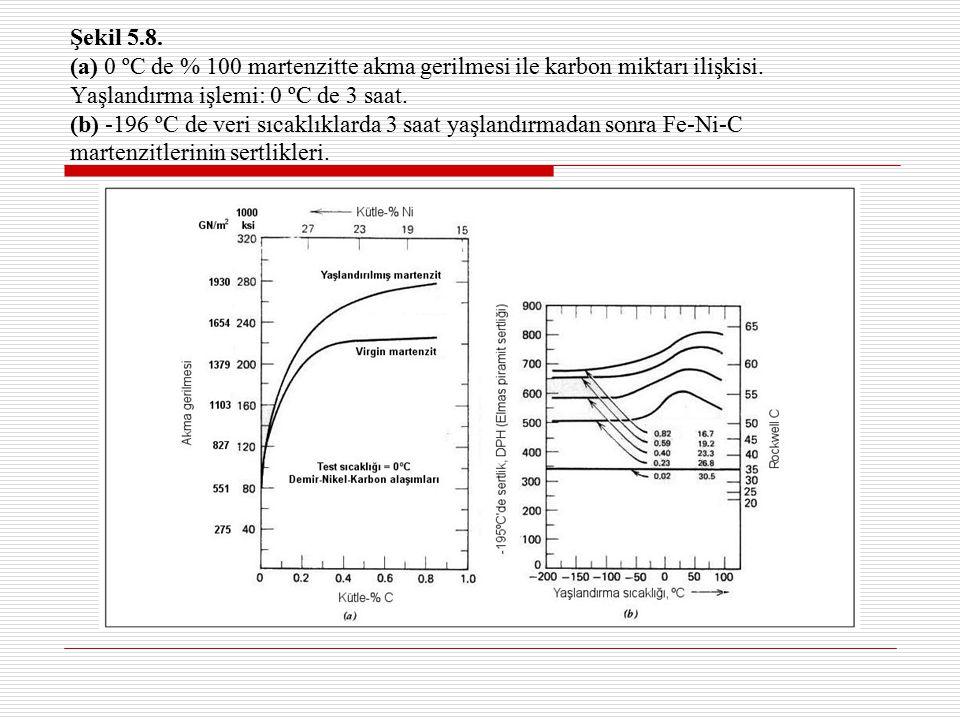 Şekil 5.8. (a) 0 ºC de % 100 martenzitte akma gerilmesi ile karbon miktarı ilişkisi. Yaşlandırma işlemi: 0 ºC de 3 saat. (b) -196 ºC de veri sıcaklıkl