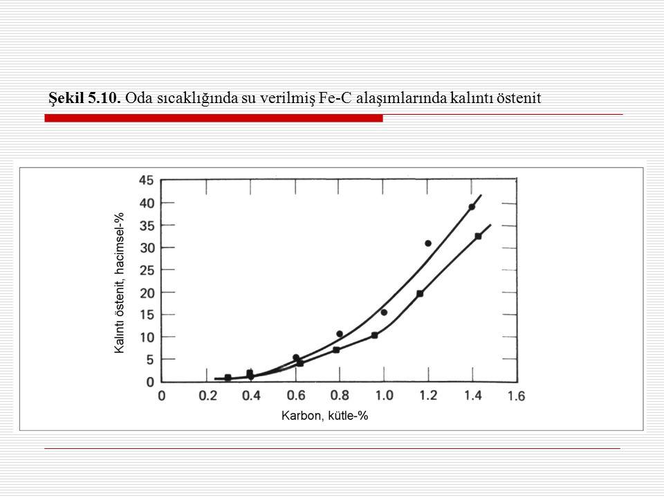 Şekil 5.10. Oda sıcaklığında su verilmiş Fe-C alaşımlarında kalıntı östenit