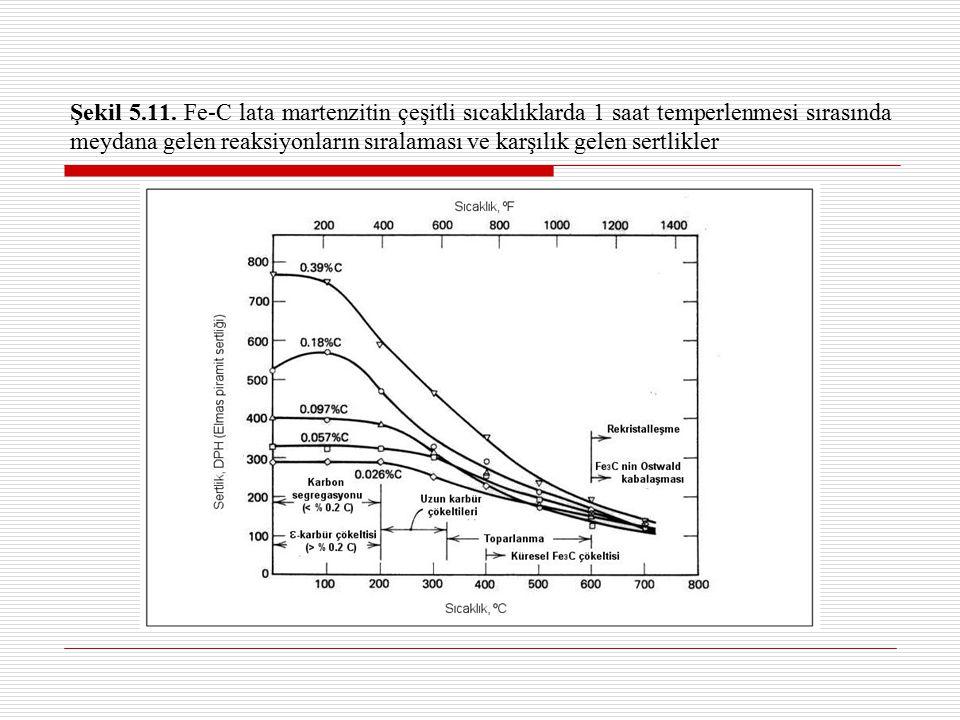 Şekil 5.11. Fe-C lata martenzitin çeşitli sıcaklıklarda 1 saat temperlenmesi sırasında meydana gelen reaksiyonların sıralaması ve karşılık gelen sertl