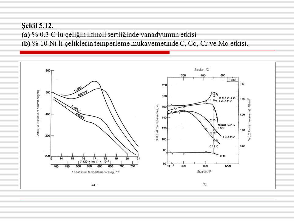 Şekil 5.12. (a) % 0.3 C lu çeliğin ikincil sertliğinde vanadyumun etkisi (b) % 10 Ni li çeliklerin temperleme mukavemetinde C, Co, Cr ve Mo etkisi.