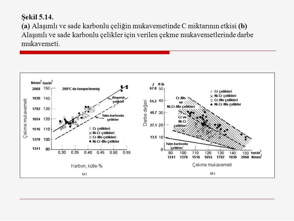 Şekil 5.14. (a) Alaşımlı ve sade karbonlu çeliğin mukavemetinde C miktarının etkisi (b) Alaşımlı ve sade karbonlu çelikler için verilen çekme mukaveme