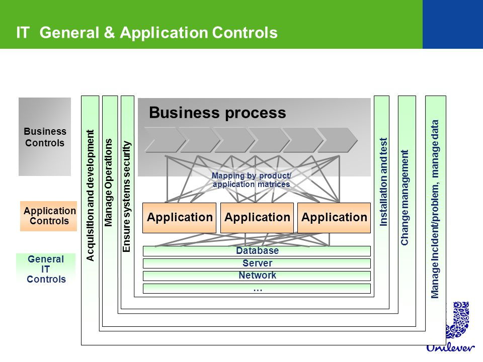 IT General & Application Controls Business process Mapping by product/ application matrices Database Server Network … Ensure systems security Change management Manage Operations Installation and test Manage Incident/problem, manage data Application Business Controls Acquisition and development General IT Controls Application Controls