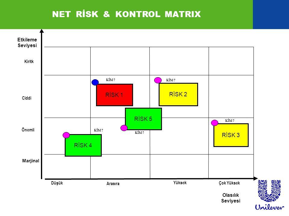 Kiritk Ciddi Önemli Marjinal Düşük Arasıra Yüksek Çok Yüksek Etkileme Seviyesi Olasılık Seviyesi RİSK 3 RİSK 5 RİSK 1 RİSK 2 NET RİSK & KONTROL MATRIX