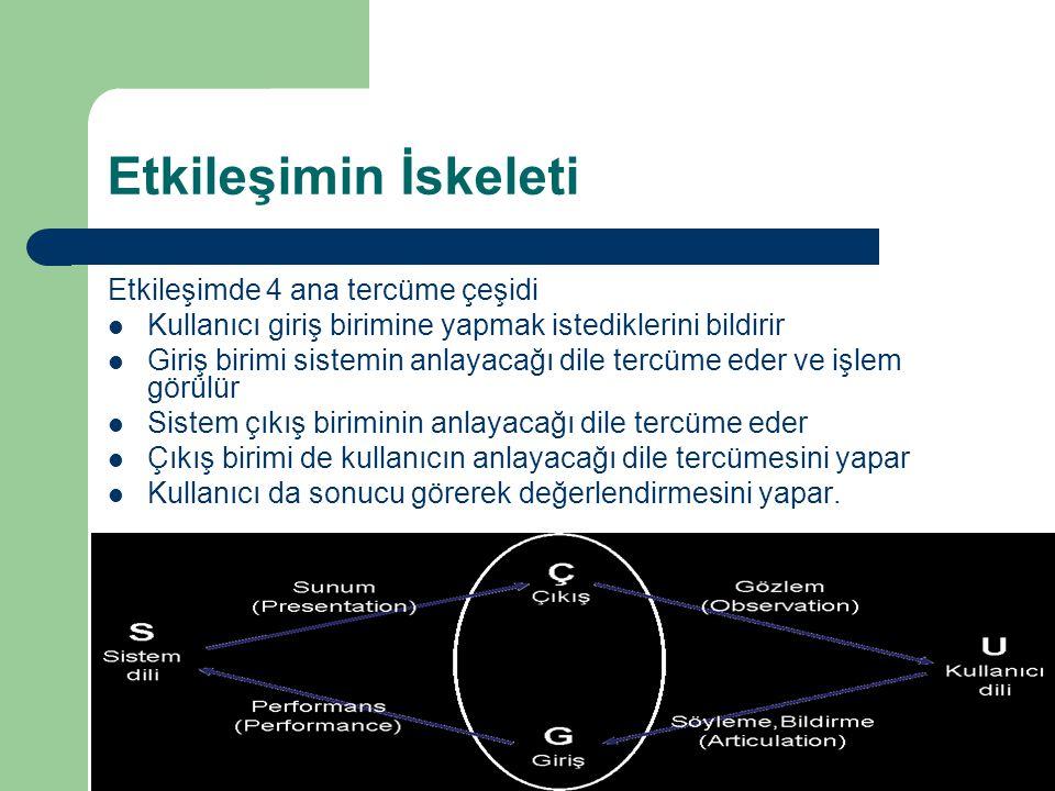 Etkileşimin İskeleti (Abowd and Beale ) S Sistem dili U Kullanıcı dili Ç Çıkış G Giriş Söyleme,Bildirme (Articulation) Gözlem (Observation) Performans