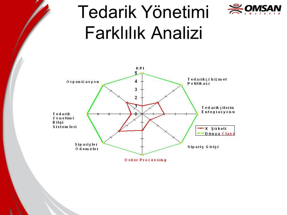 Tedarik Yönetimi Farklılık Analizi