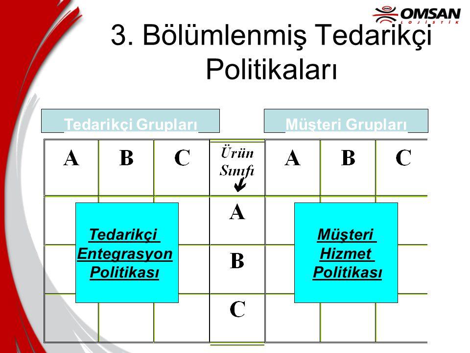 3. Bölümlenmiş Tedarikçi Politikaları Tedarikçi GruplarıMüşteri Grupları Tedarikçi Entegrasyon Politikası Müşteri Hizmet Politikası