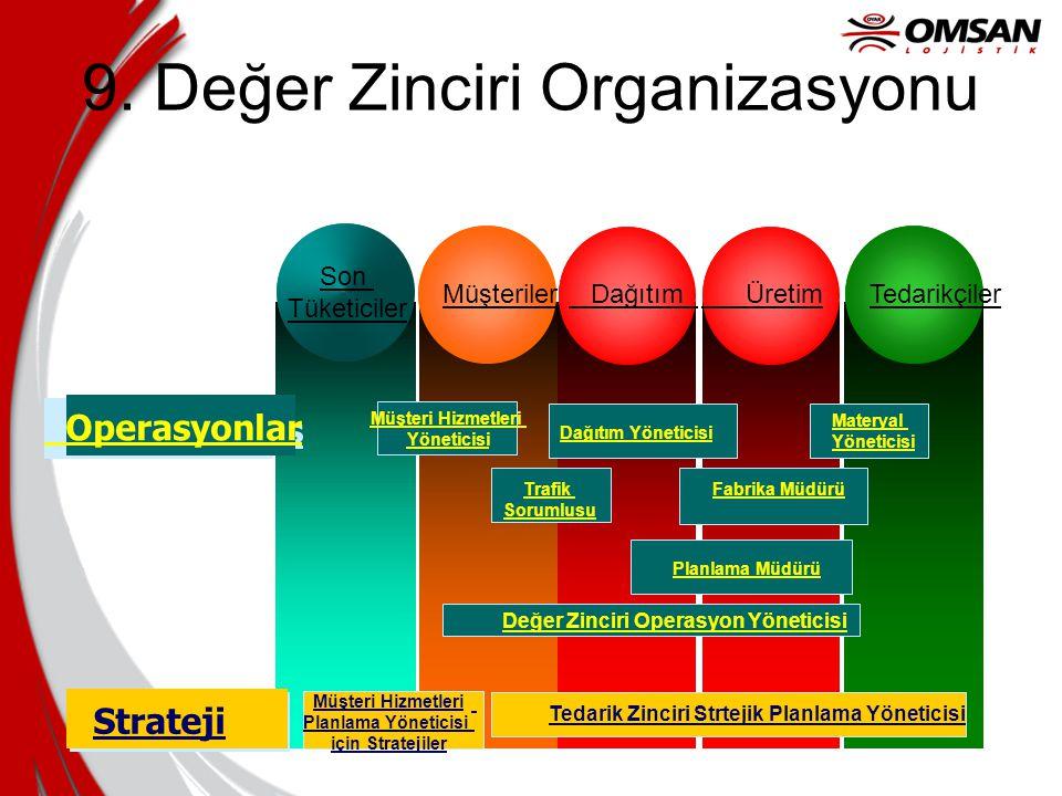 9. Değer Zinciri Organizasyonu Müşteri Hizmetleri Planlama Yöneticisi için Stratejiler Tedarik Zinciri Strtejik Planlama Yöneticisi Estratégia Stratej