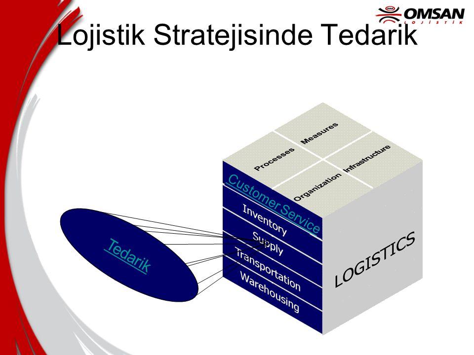 Lojistik Stratejisinde Tedarik Tedarik