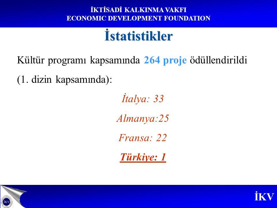 İKV İKTİSADİ KALKINMA VAKFI ECONOMIC DEVELOPMENT FOUNDATIONİstatistikler Kültür programı kapsamında 264 proje ödüllendirildi (1.
