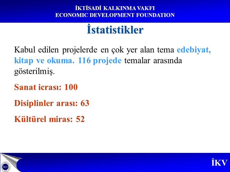 İKV İKTİSADİ KALKINMA VAKFI ECONOMIC DEVELOPMENT FOUNDATIONİstatistikler Kabul edilen projelerde en çok yer alan tema edebiyat, kitap ve okuma.
