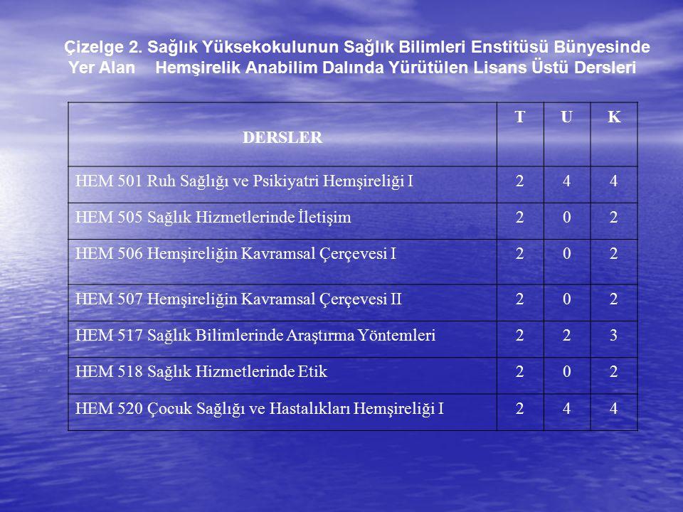 Çizelge 2. Sağlık Yüksekokulunun Sağlık Bilimleri Enstitüsü Bünyesinde Yer Alan Hemşirelik Anabilim Dalında Yürütülen Lisans Üstü Dersleri DERSLER TUK