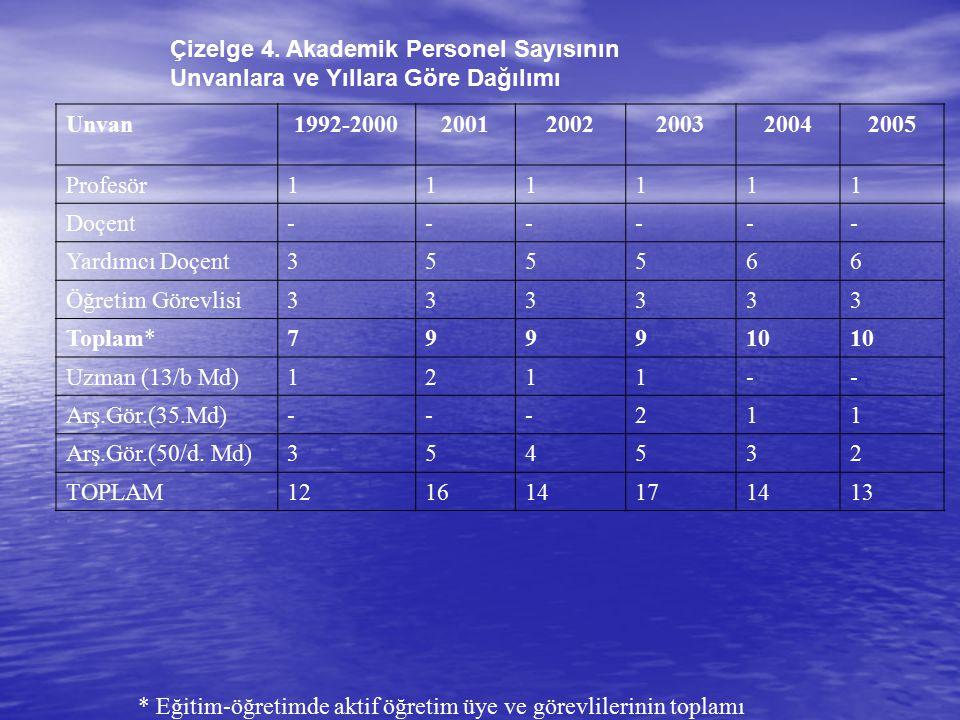 Çizelge 4. Akademik Personel Sayısının Unvanlara ve Yıllara Göre Dağılımı Unvan1992-200020012002200320042005 Profesör111111 Doçent------ Yardımcı Doçe
