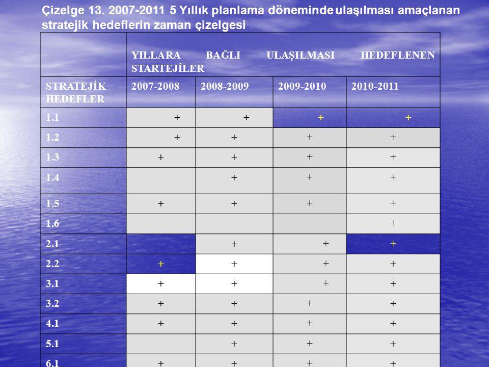 Çizelge 13. 2007-2011 5 Yıllık planlama döneminde ulaşılması amaçlanan stratejik hedeflerin zaman çizelgesi. YILLARA BAĞLI ULAŞILMASI HEDEFLENEN START