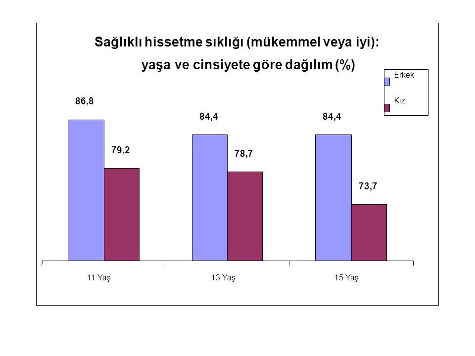 Sağlıklı hissetme sıklığı (mükemmel veya iyi): yaşa ve cinsiyete göre dağılım (%) 86,8 84,4 79,2 78,7 73,7 11 Yaş13 Yaş15 Yaş Erkek Kız