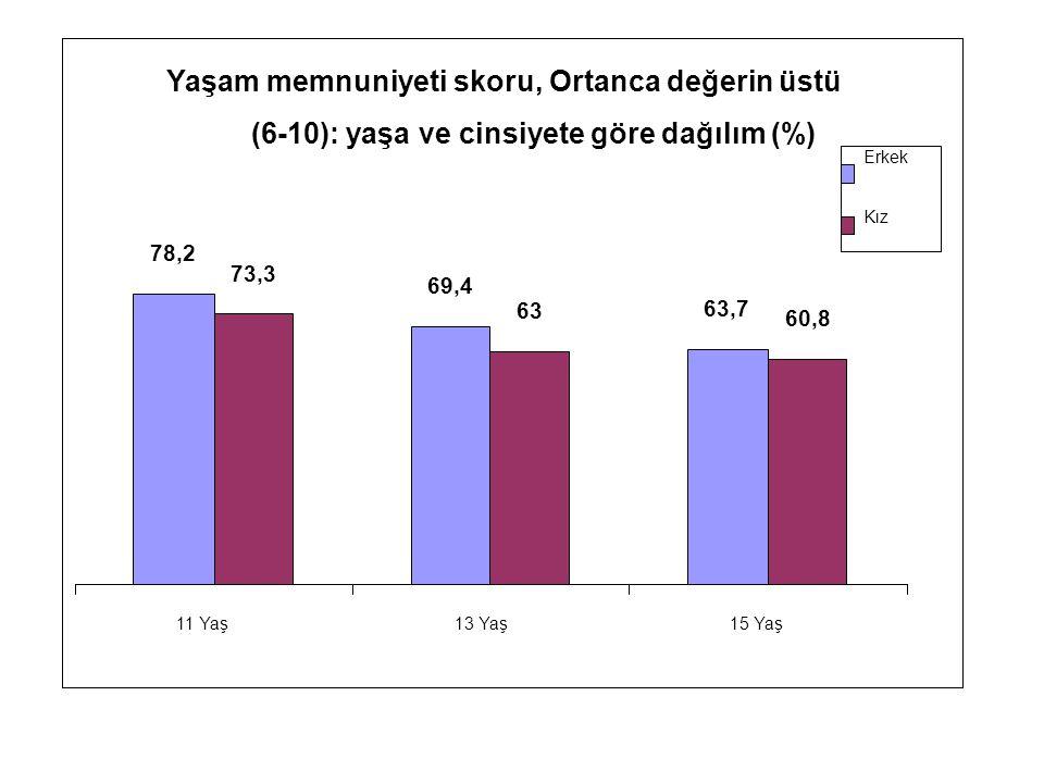 Yaşam memnuniyeti skoru, Ortanca değerin üstü (6-10): yaşa ve cinsiyete göre dağılım (%) 78,2 69,4 63,7 73,3 63 60,8 11 Yaş13 Yaş15 Yaş Erkek Kız