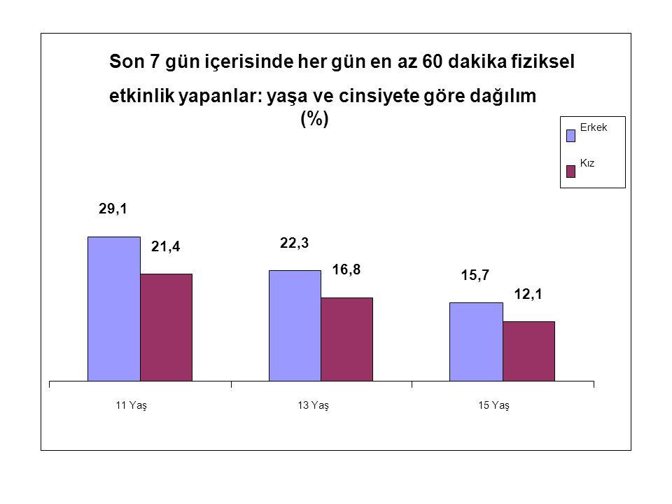 Son 7 gün içerisinde her gün en az 60 dakika fiziksel etkinlik yapanlar: yaşa ve cinsiyete göre dağılım (%) 29,1 22,3 15,7 21,4 16,8 12,1 11 Yaş13 Yaş15 Yaş Erkek Kız