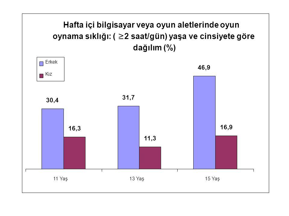 Hafta içi bilgisayar veya oyun aletlerinde oyun oynama sıklığı: ( ≥ 2 saat/gün) yaşa ve cinsiyete göre dağılım (%) 30,4 31,7 46,9 16,3 11,3 16,9 11 Yaş13 Yaş15 Yaş Erkek Kız
