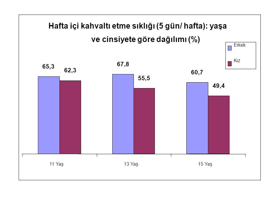 Hafta içi kahvaltı etme sıklığı (5 gün/ hafta): yaşa ve cinsiyete göre dağılımı (%) 65,3 67,8 60,7 62,3 55,5 49,4 11 Yaş13 Yaş15 Yaş Erkek Kız