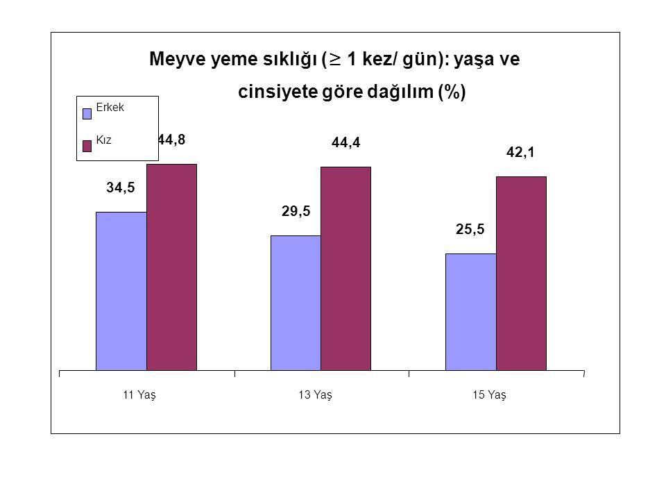 Meyve yeme sıklığı ( ≥ 1 kez/ gün): yaşa ve cinsiyete göre dağılım (%) 34,5 29,5 25,5 44,8 44,4 42,1 11 Yaş13 Yaş15 Yaş Erkek Kız