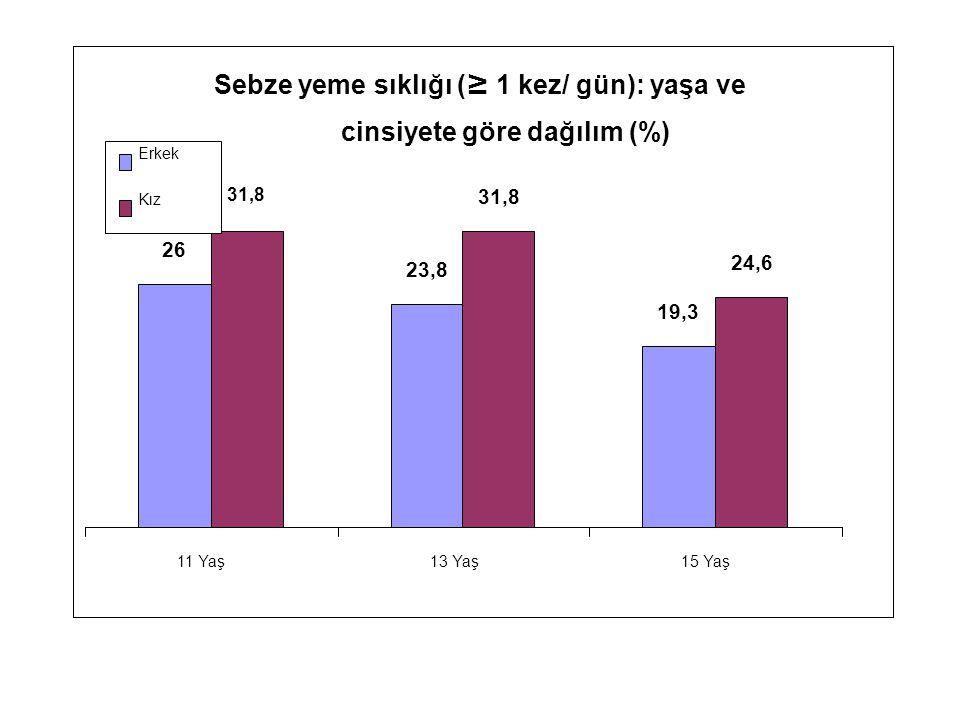 Sebze yeme sıklığı ( ≥ 1 kez/ gün): yaşa ve cinsiyete göre dağılım (%) 26 23,8 19,3 31,8 24,6 11 Yaş13 Yaş15 Yaş Erkek Kız