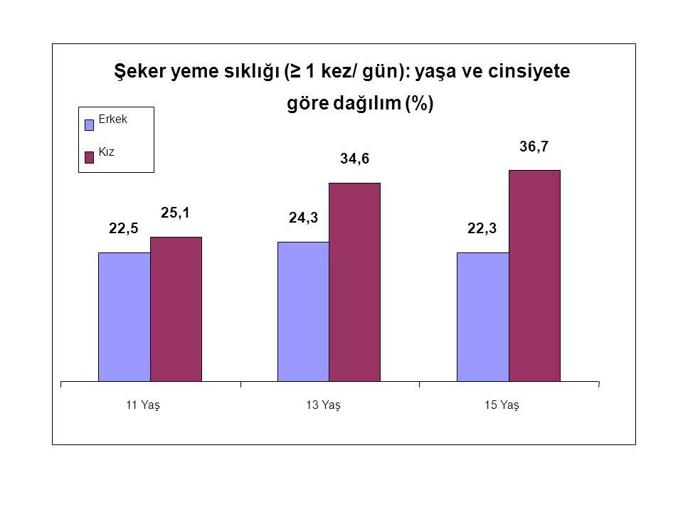 Şeker yeme sıklığı (≥ 1 kez/ gün): yaşa ve cinsiyete göre dağılım (%) 22,5 24,3 22,3 25,1 34,6 36,7 11 Yaş13 Yaş15 Yaş Erkek Kız