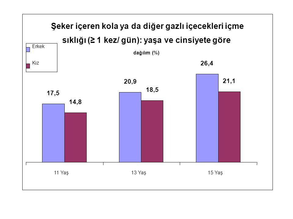 Şeker içeren kola ya da diğer gazlı içecekleri içme sıklığı (≥ 1 kez/ gün): yaşa ve cinsiyete göre dağılım (%) 17,5 20,9 26,4 14,8 18,5 21,1 11 Yaş13 Yaş15 Yaş Erkek Kız