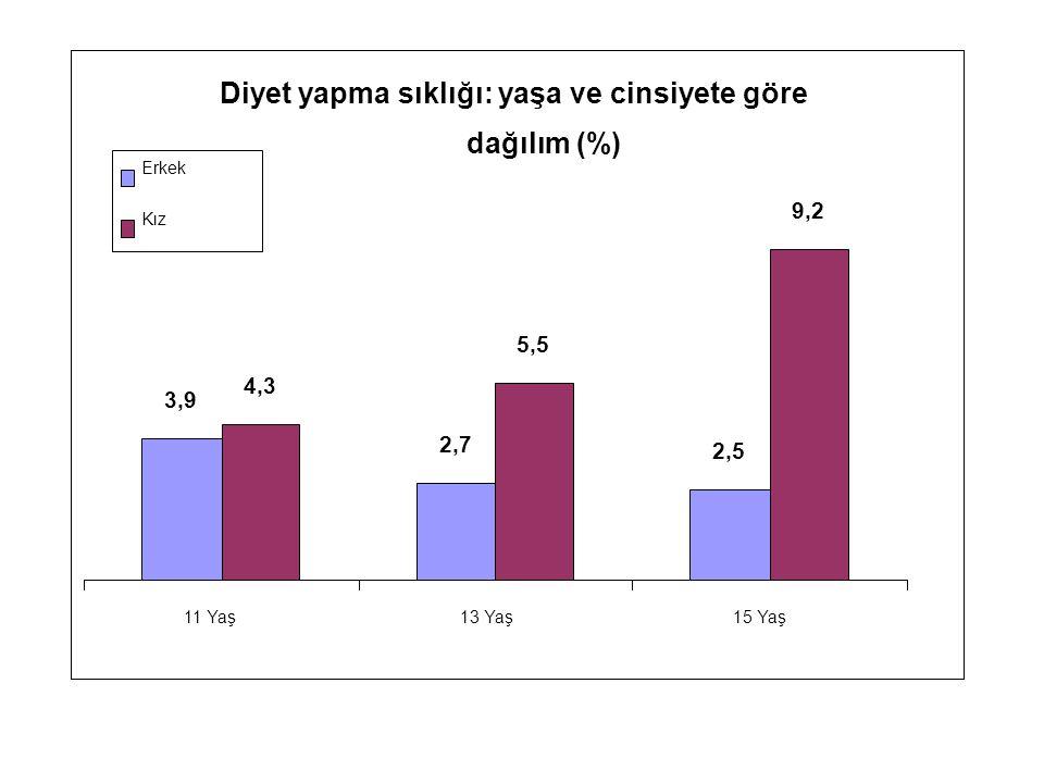 Diyet yapma sıklığı: yaşa ve cinsiyete göre dağılım (%) 3,9 2,7 2,5 4,3 5,5 9,2 11 Yaş13 Yaş15 Yaş Erkek Kız