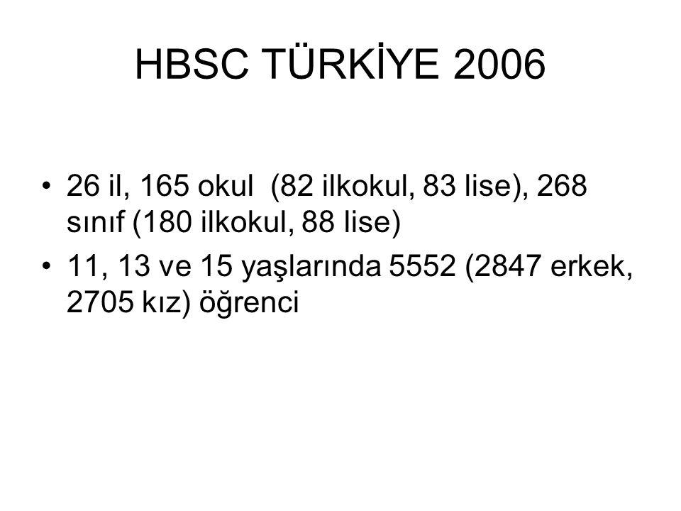 HBSC TÜRKİYE 2006 26 il, 165 okul (82 ilkokul, 83 lise), 268 sınıf (180 ilkokul, 88 lise) 11, 13 ve 15 yaşlarında 5552 (2847 erkek, 2705 kız) öğrenci