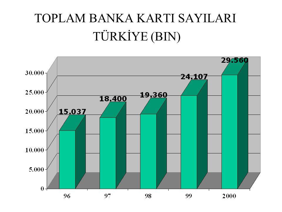 TOPLAM BANKA KARTI SAYILARI TÜRKİYE (BIN)