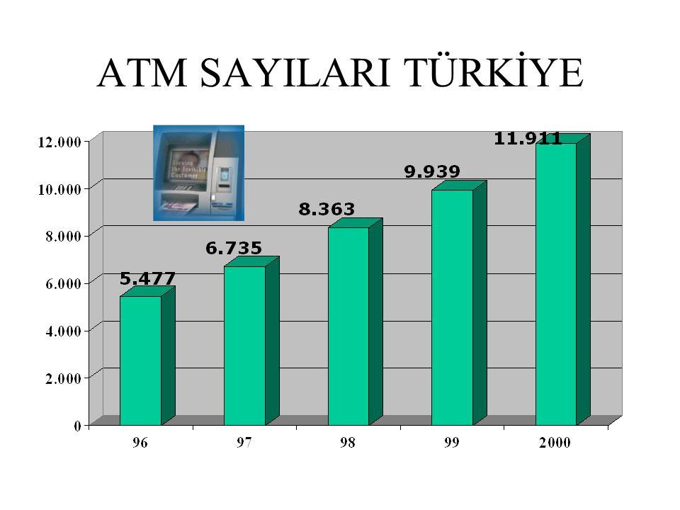 ATM SAYILARI TÜRKİYE