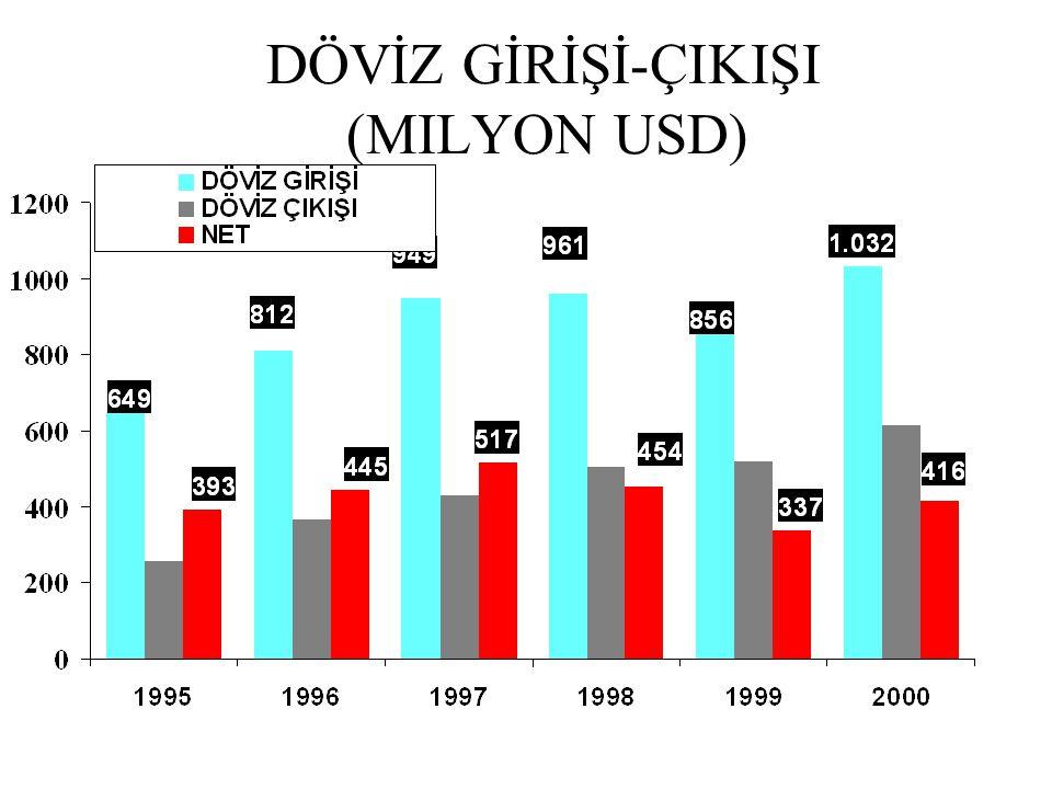 DÖVİZ GİRİŞİ-ÇIKIŞI (MILYON USD)
