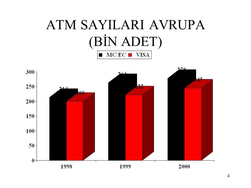 4 ATM SAYILARI AVRUPA (BİN ADET)